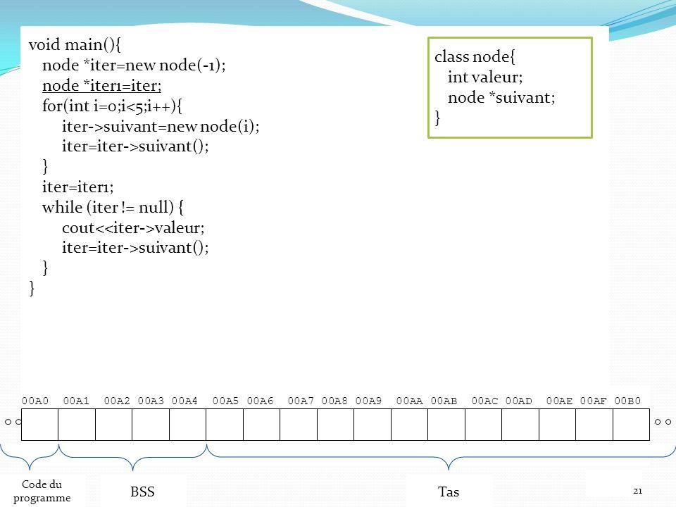 00A0 00A1 00A2 00A3 00A4 00A5 00A6 00A7 00A8 00A9 00AA 00AB 00AC 00AD 00AE 00AF 00B0 21 Code du programme BSSTas void main(){ node *iter=new node(-1); node *iter1=iter; for(int i=0;i<5;i++){ iter->suivant=new node(i); iter=iter->suivant(); } iter=iter1; while (iter != null) { cout valeur; iter=iter->suivant(); } class node{ int valeur; node *suivant; }