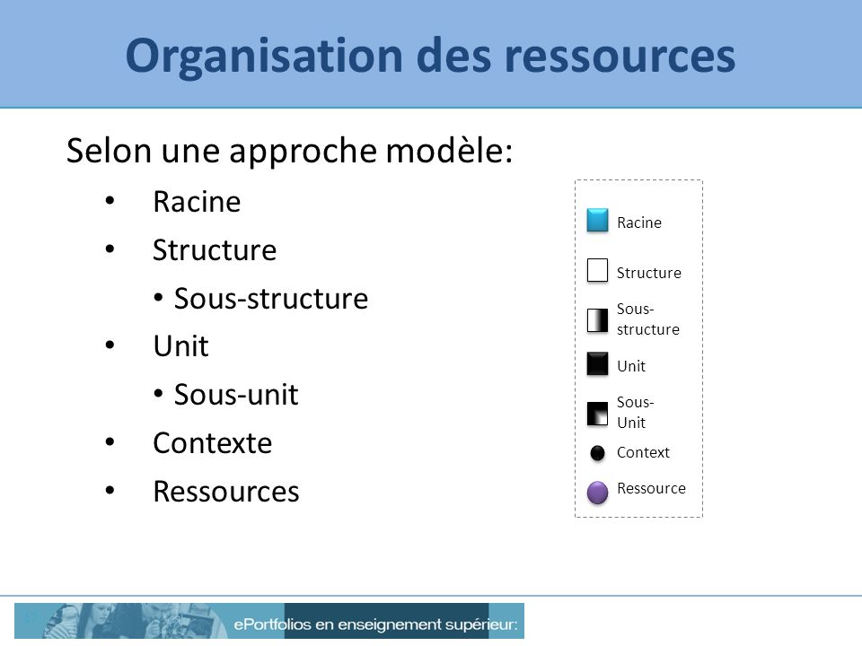 Organisation des ressources 17 Selon une approche modèle: Racine Structure Sous-structure Unit Sous-unit Contexte Ressources Racine Structure Unit Con