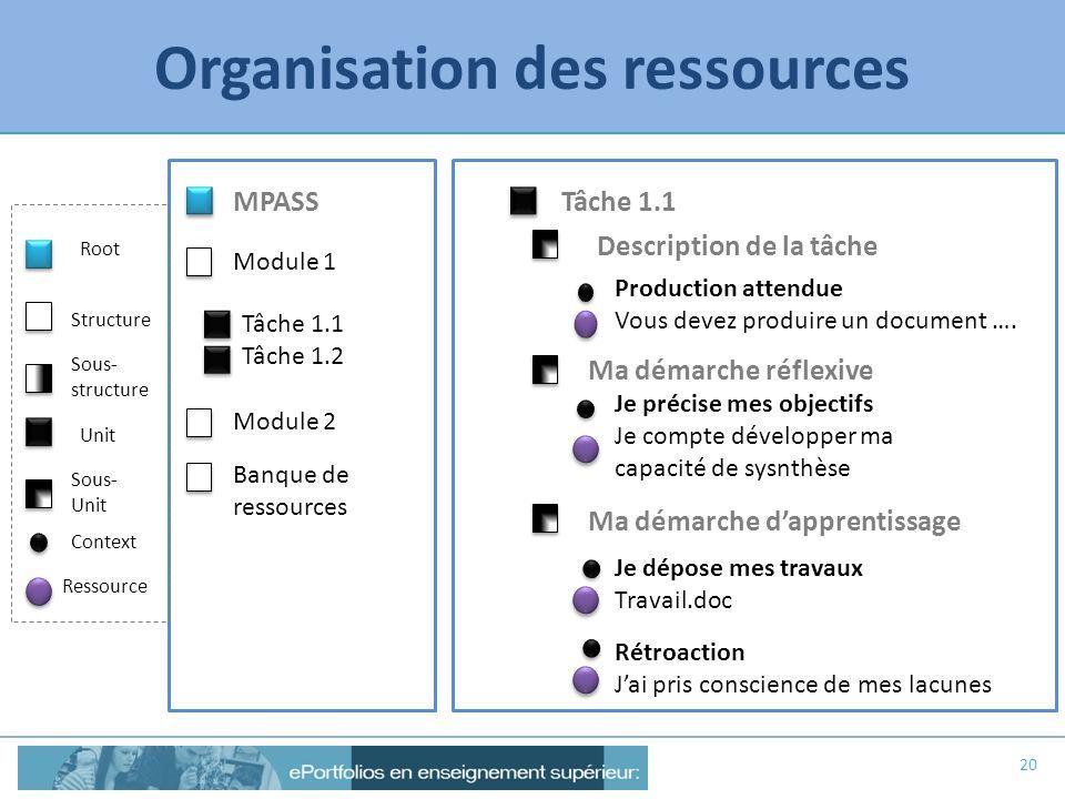 Organisation des ressources 20 Tâche 1.1 Production attendue Vous devez produire un document …. Je précise mes objectifs Je compte développer ma capac