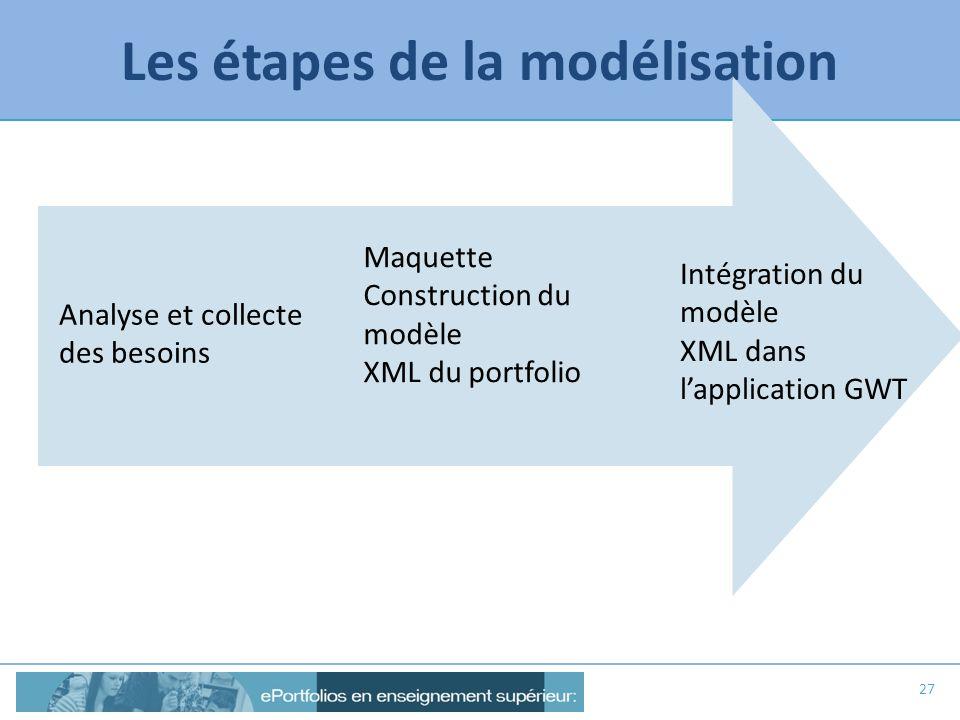 Les étapes de la modélisation 27 Analyse et collecte des besoins Intégration du modèle XML dans lapplication GWT Maquette Construction du modèle XML d