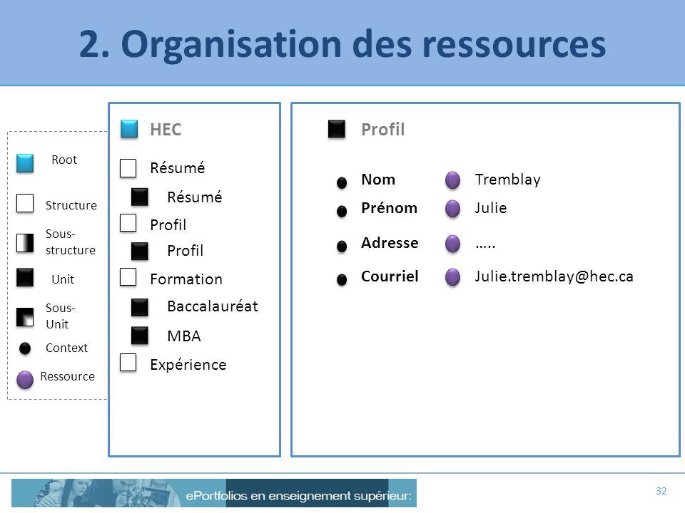 2. Organisation des ressources 32 Profil Nom HEC Résumé MBA Profil Root Structure Unit Context Ressource Sous- structure Sous- Unit Formation Expérien