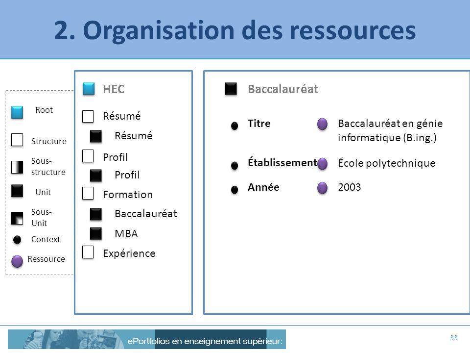 2. Organisation des ressources 33 Baccalauréat Titre HEC Résumé MBA Profil Root Structure Unit Context Ressource Sous- structure Sous- Unit Formation