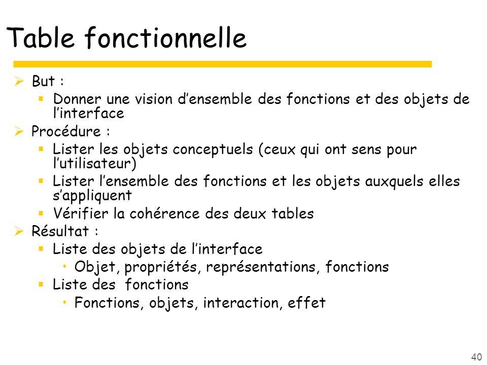 Table fonctionnelle But : Donner une vision densemble des fonctions et des objets de linterface Procédure : Lister les objets conceptuels (ceux qui on