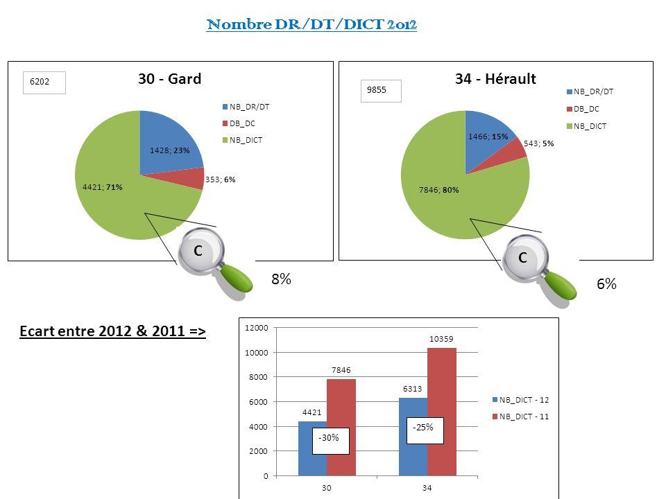 Nombre DR/DT/DICT 2012 C C 8% 6% Ecart entre 2012 & 2011 =>