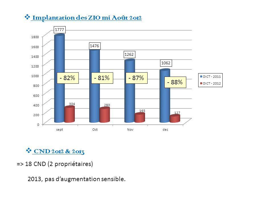 => 18 CND (2 propriétaires) Implantation des ZIO mi Août 2012 - 82%- 81%- 87% - 88% CND 2012 & 2013 2013, pas daugmentation sensible.