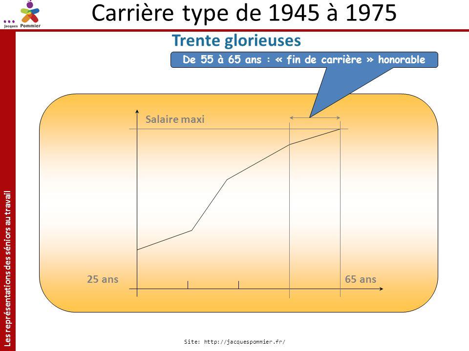 Les représentations des séniors au travail Site: http://jacquespommier.fr/ 65 ans Salaire maxi 25 ans Carrière type de 1945 à 1975 Trente glorieuses D