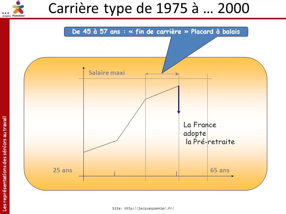 Les représentations des séniors au travail Site: http://jacquespommier.fr/ Carrières type 65 ans Salaire maxi 25 ans De 45 à 57 ans : « fin de carrièr