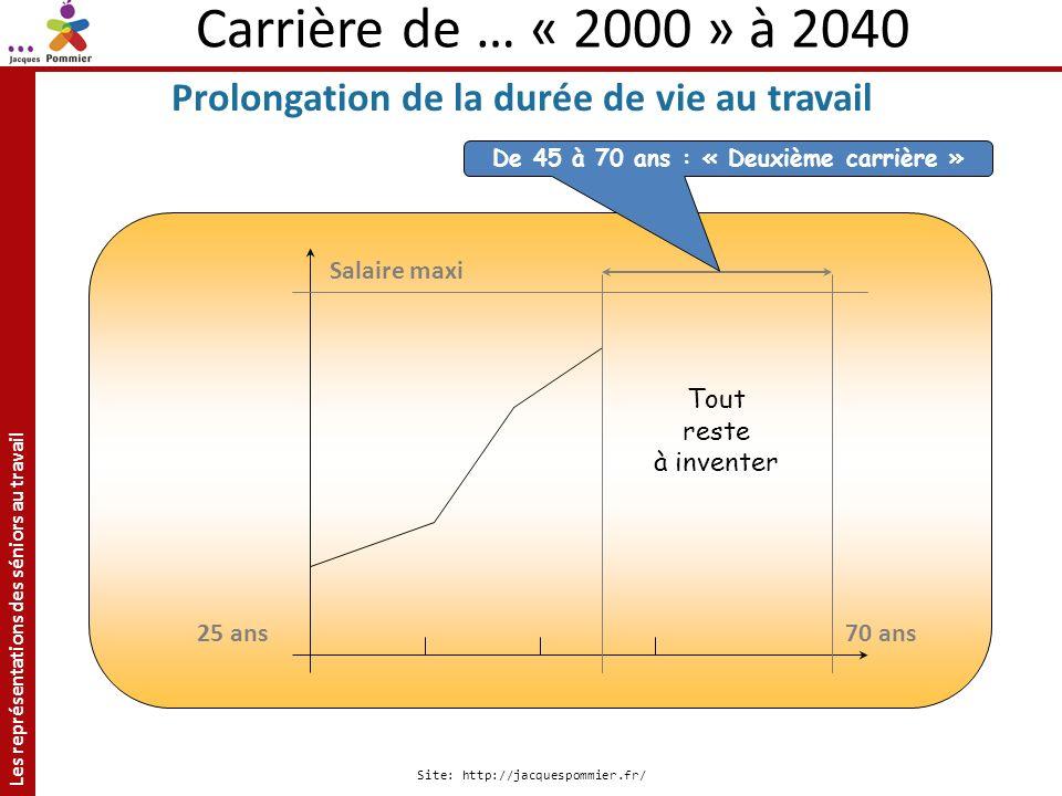 Les représentations des séniors au travail Site: http://jacquespommier.fr/ 70 ans Salaire maxi 25 ans Carrière de … « 2000 » à 2040 Prolongation de la