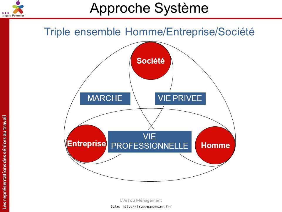 Les représentations des séniors au travail Site: http://jacquespommier.fr/ L'Art du Ménagement Approche Système Triple ensemble Homme/Entreprise/Socié