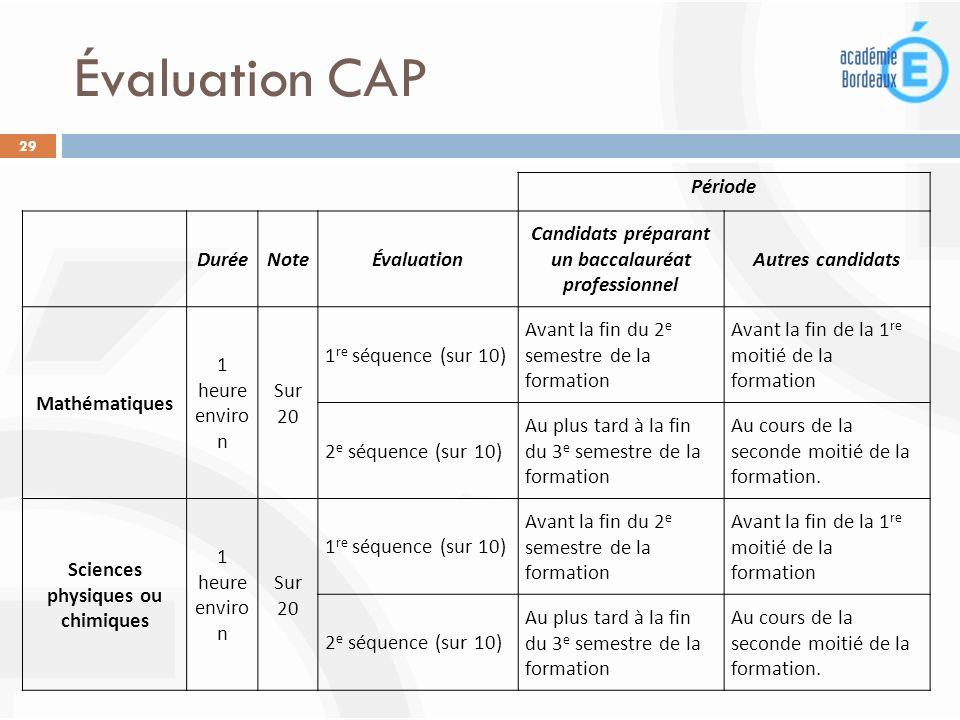 Évaluation CAP 29 Période DuréeNoteÉvaluation Candidats préparant un baccalauréat professionnel Autres candidats Mathématiques 1 heure enviro n Sur 20