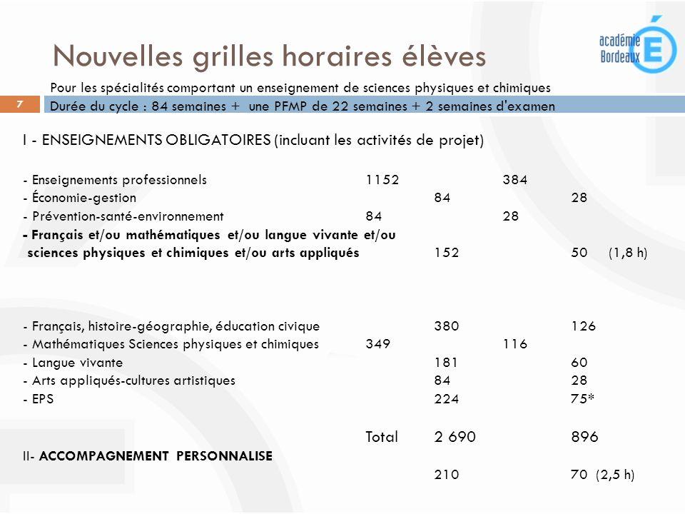 Nouvelles grilles horaires élèves I - ENSEIGNEMENTS OBLIGATOIRES (incluant les activités de projet) - Enseignements professionnels 1152 384 - Économie