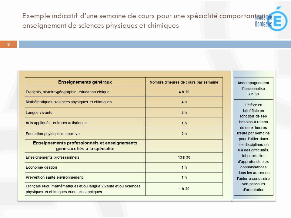 Exemple indicatif dune semaine de cours pour une spécialité comportant un enseignement de sciences physiques et chimiques 8 Enseignements généraux Nom