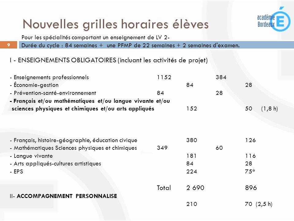 Nouvelles grilles horaires élèves 9 I - ENSEIGNEMENTS OBLIGATOIRES (incluant les activités de projet) - Enseignements professionnels 1152 384 - Économ