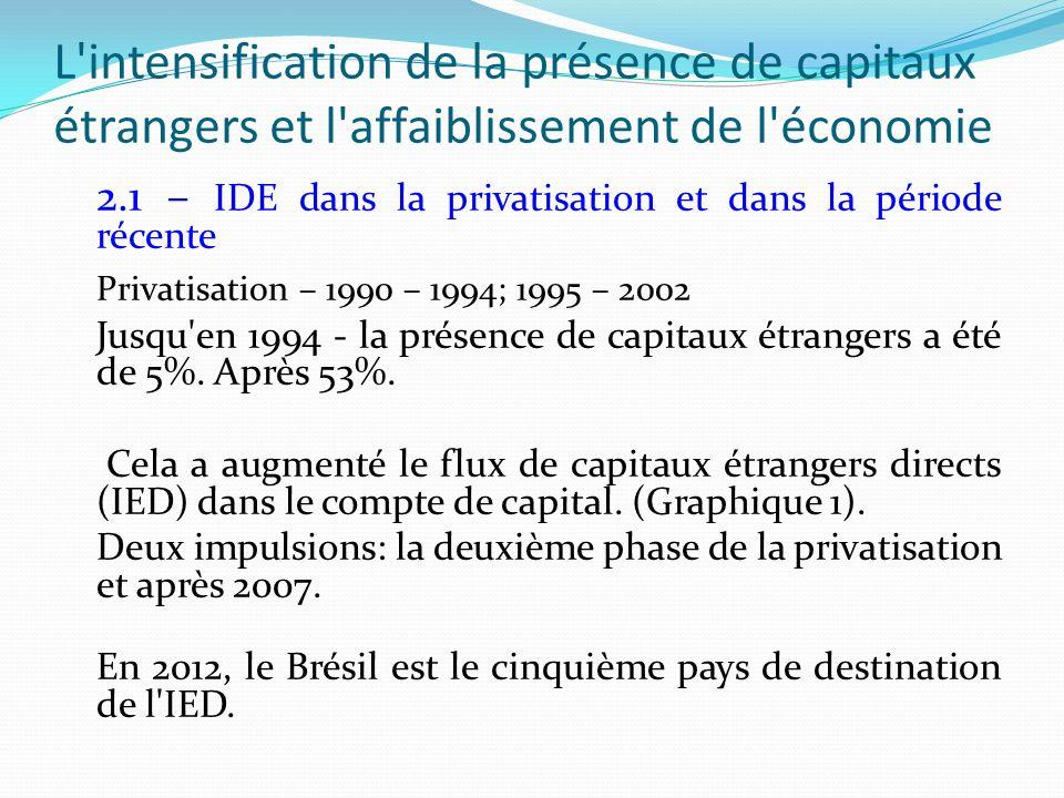 L intensification de la présence de capitaux étrangers et l affaiblissement de l économie 2.1 – IDE dans la privatisation et dans la période récente Privatisation – 1990 – 1994; 1995 – 2002 Jusqu en 1994 - la présence de capitaux étrangers a été de 5%.
