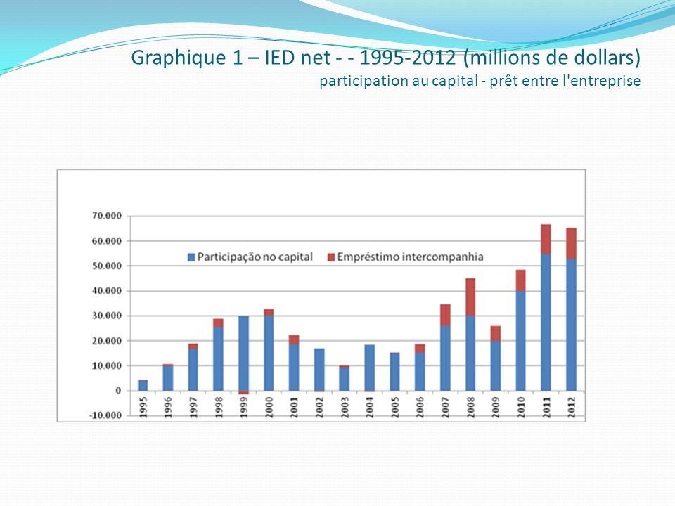 Graphique 1 – IED net - - 1995-2012 (millions de dollars) participation au capital - prêt entre l entreprise
