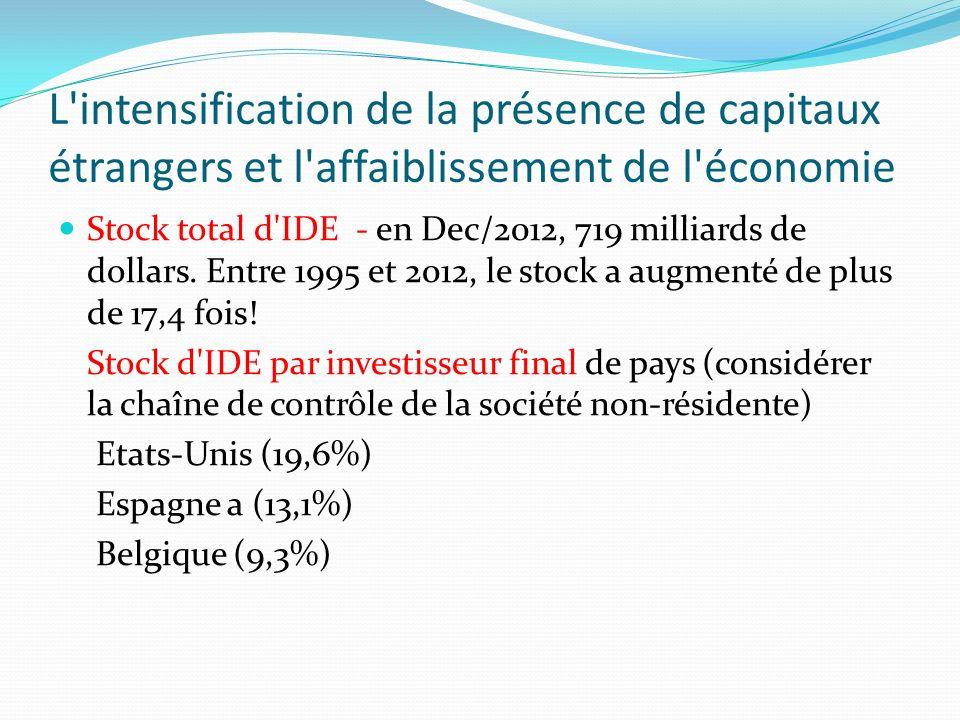L intensification de la présence de capitaux étrangers et l affaiblissement de l économie Stock total d IDE - en Dec/2012, 719 milliards de dollars.