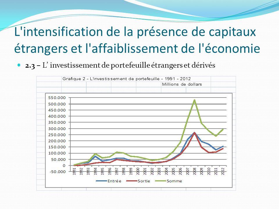 L intensification de la présence de capitaux étrangers et l affaiblissement de l économie 2.3 – L investissement de portefeuille étrangers et dérivés
