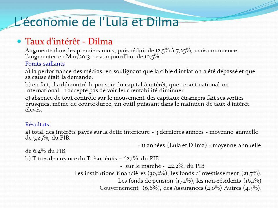L'économie de l'Lula et Dilma Taux d'intérêt - Dilma Augmente dans les premiers mois, puis réduit de 12,5% à 7,25%, mais commence laugmenter en Mar/20