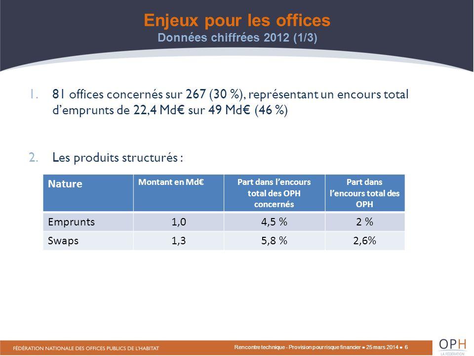 Enjeux financiers pour les OPH en 2012 et contexte de la problématique comptable - J-C.