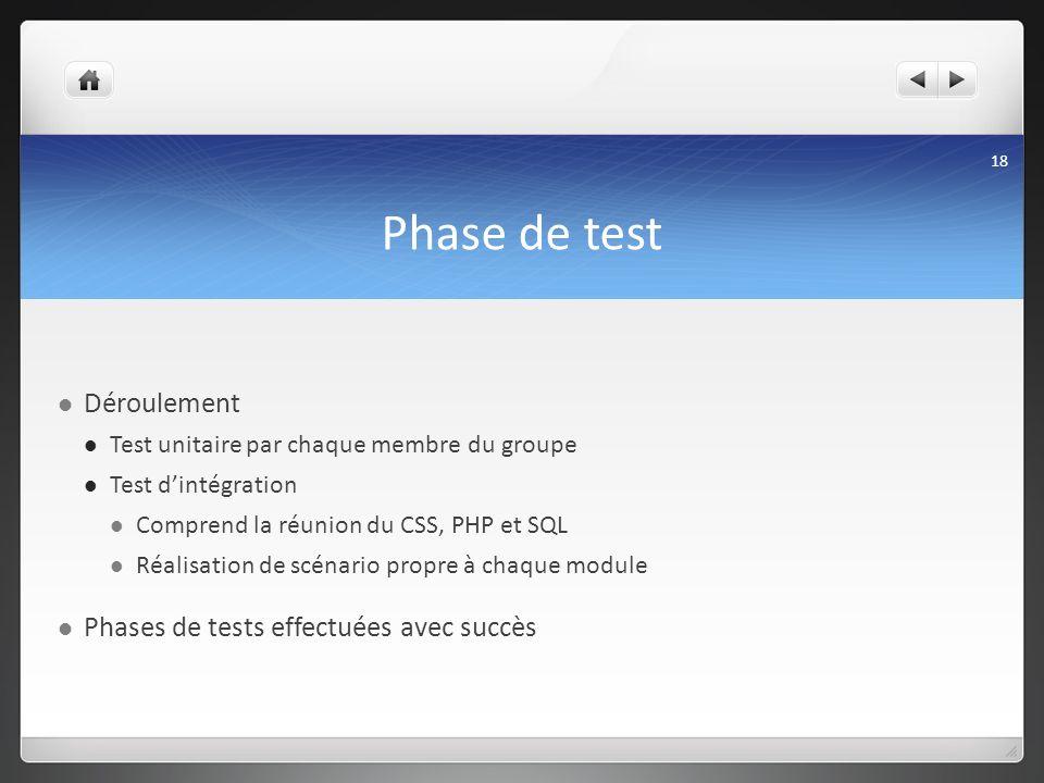 Phase de test Déroulement Test unitaire par chaque membre du groupe Test dintégration Comprend la réunion du CSS, PHP et SQL Réalisation de scénario p