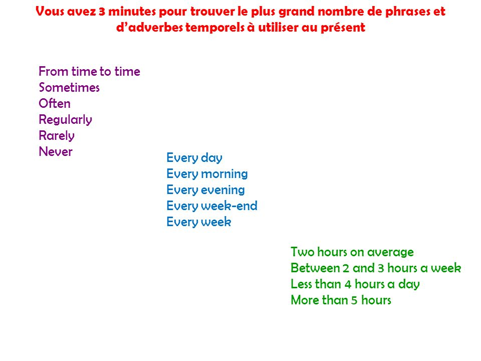 Vous avez 3 minutes pour trouver le plus grand nombre de phrases et dadverbes temporels à utiliser au présent From time to time Sometimes Often Regularly Rarely Never Every day Every morning Every evening Every week-end Every week Two hours on average Between 2 and 3 hours a week Less than 4 hours a day More than 5 hours