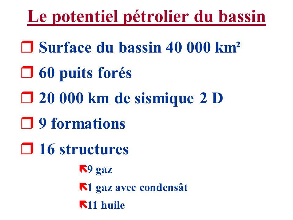 Le potentiel pétrolier du bassin r Surface du bassin 40 000 km² r 60 puits forés r 20 000 km de sismique 2 D r 9 formations r 16 structures ë 9 gaz ë