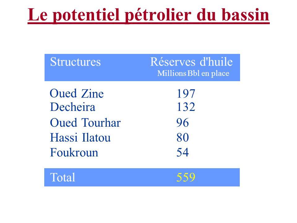 Le potentiel pétrolier du bassin StructuresRéserves d'huile Millions Bbl en place Oued Zine Decheira OuedTourhar HassiIlatou Foukroun 197 132 96 80 54