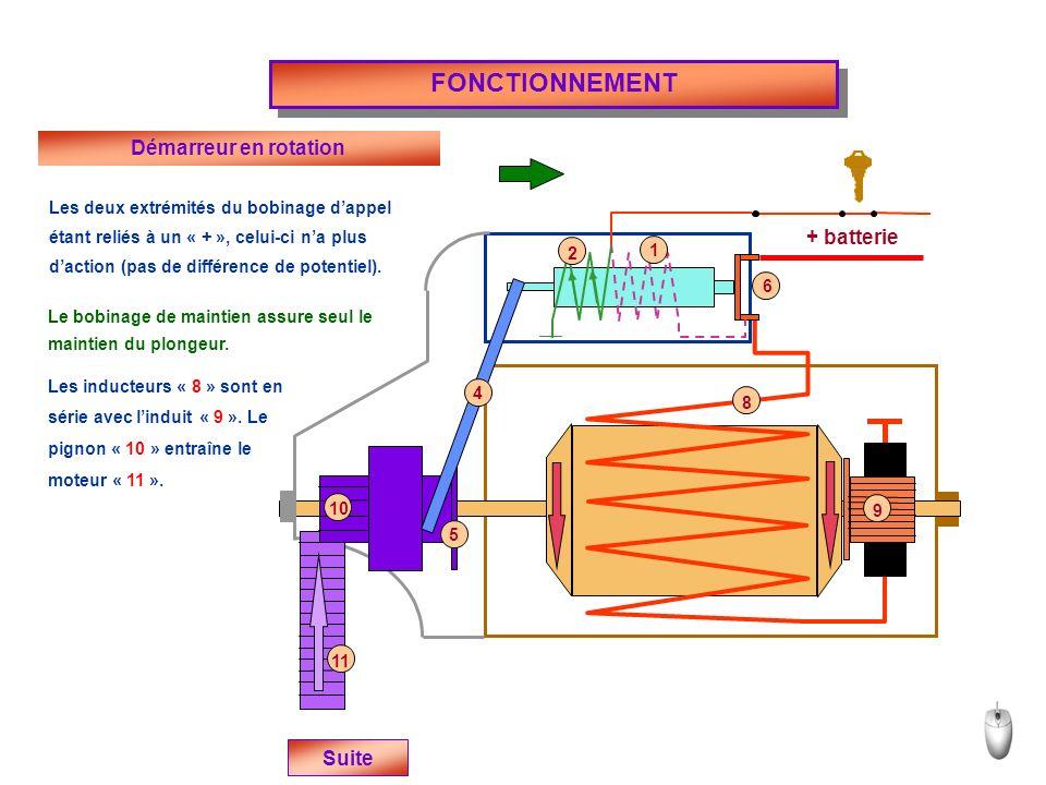 + batterie FONCTIONNEMENT Suite Démarreur en rotation Les deux extrémités du bobinage dappel étant reliés à un « + », celui-ci na plus daction (pas de différence de potentiel).