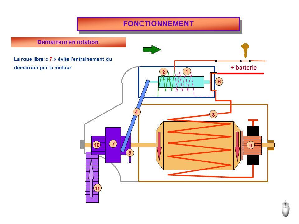 + batterie FONCTIONNEMENT Démarreur en rotation La roue libre « 7 » évite lentraînement du démarreur par le moteur.