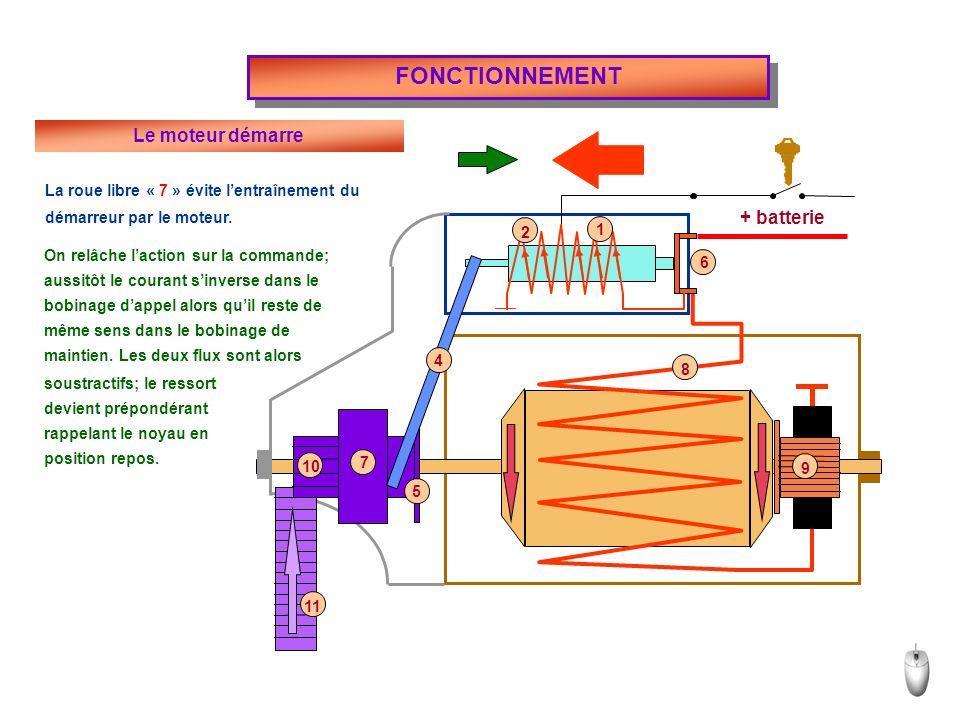 + batterie FONCTIONNEMENT Le moteur démarre La roue libre « 7 » évite lentraînement du démarreur par le moteur.