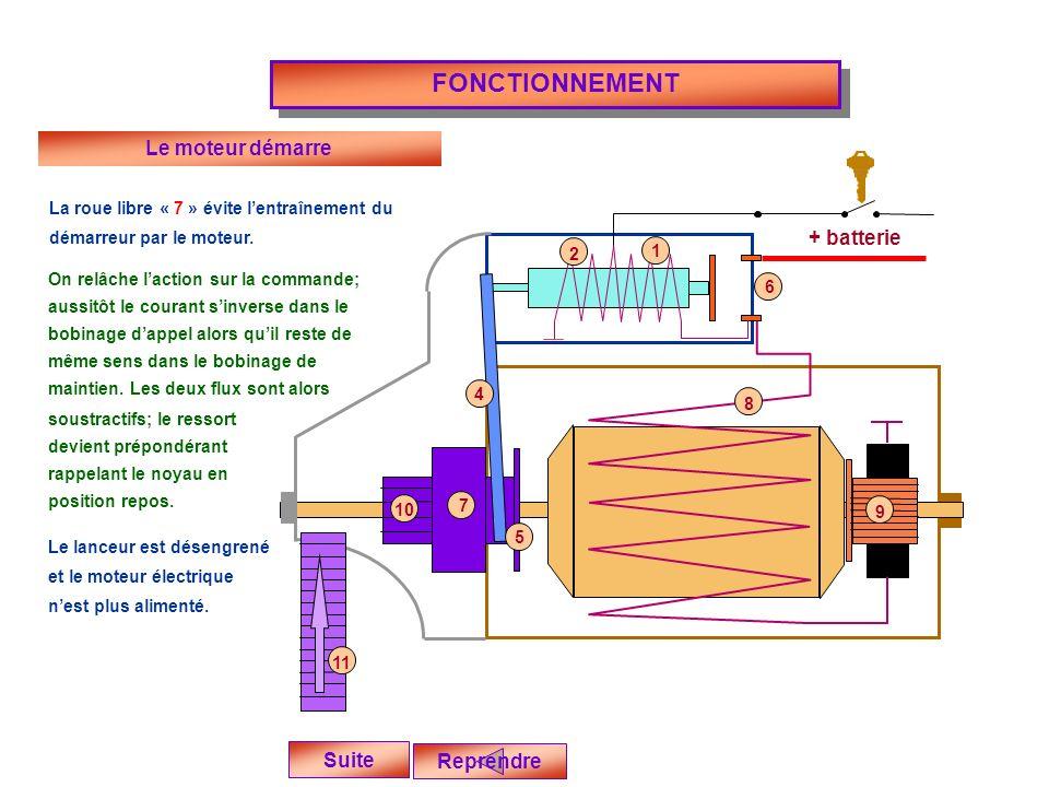 + batterie FONCTIONNEMENT Reprendre Suite Le moteur démarre La roue libre « 7 » évite lentraînement du démarreur par le moteur.