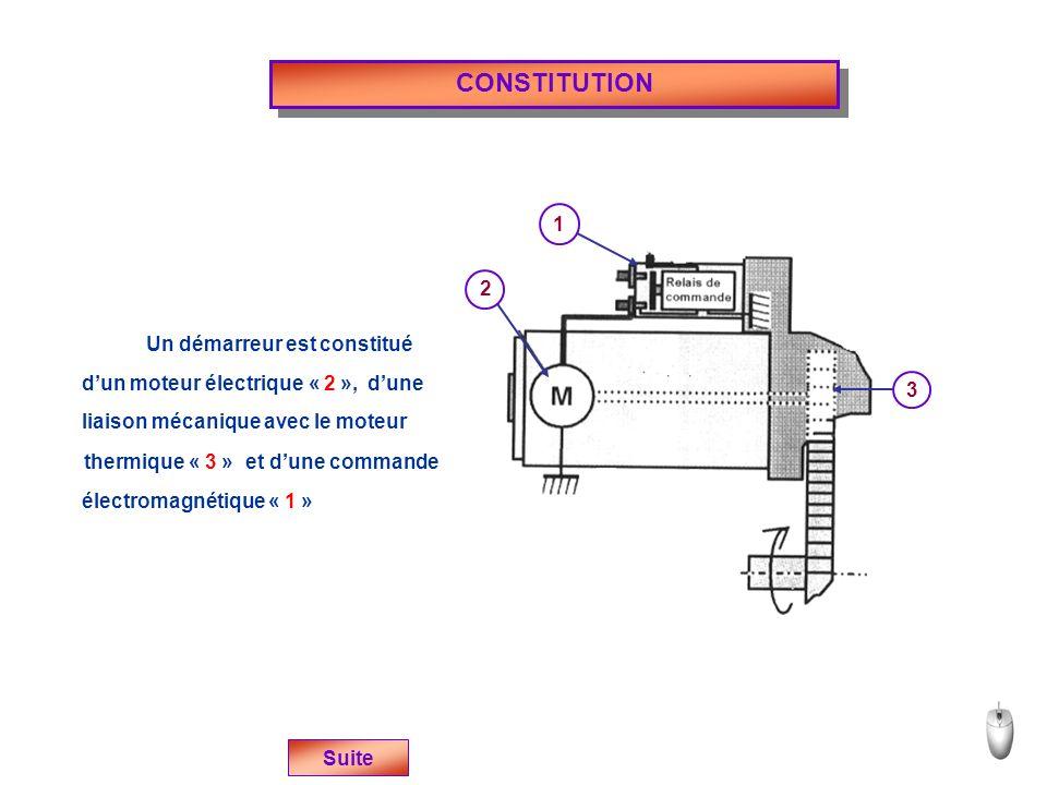 CONSTITUTION 2 1 3 Un démarreur est constitué dun moteur électrique « 2 », liaison mécanique avec le moteur thermique « 3 » électromagnétique « 1 » dune et dune commande Suite