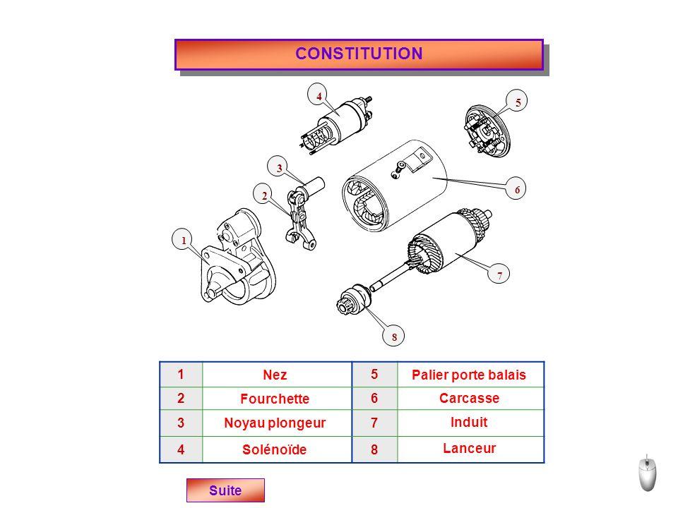 CONSTITUTION 1 2 3 4 5 6 7 8 15 26 37 48 Nez Fourchette Noyau plongeur Solénoïde Palier porte balais Carcasse Induit Lanceur Suite