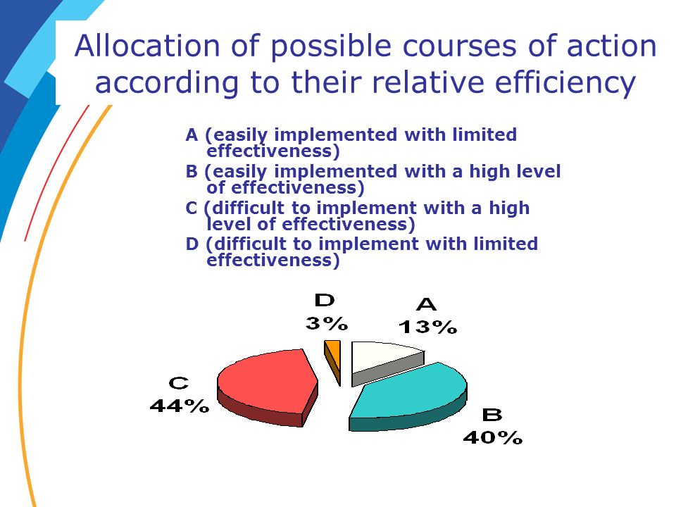 Allocation of possible courses of action according to their relative efficiency A (easily implemented with limited effectiveness) B (easily implemente