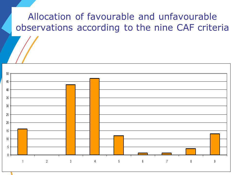 Allocation of favourable and unfavourable observations according to the nine CAF criteria