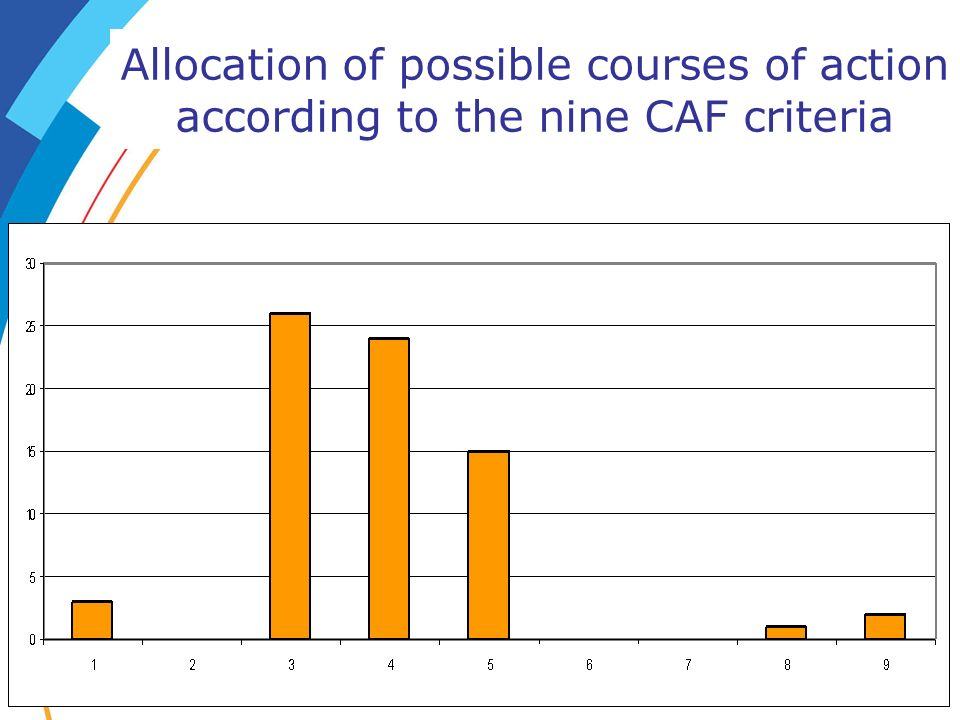 Allocation of possible courses of action according to the nine CAF criteria
