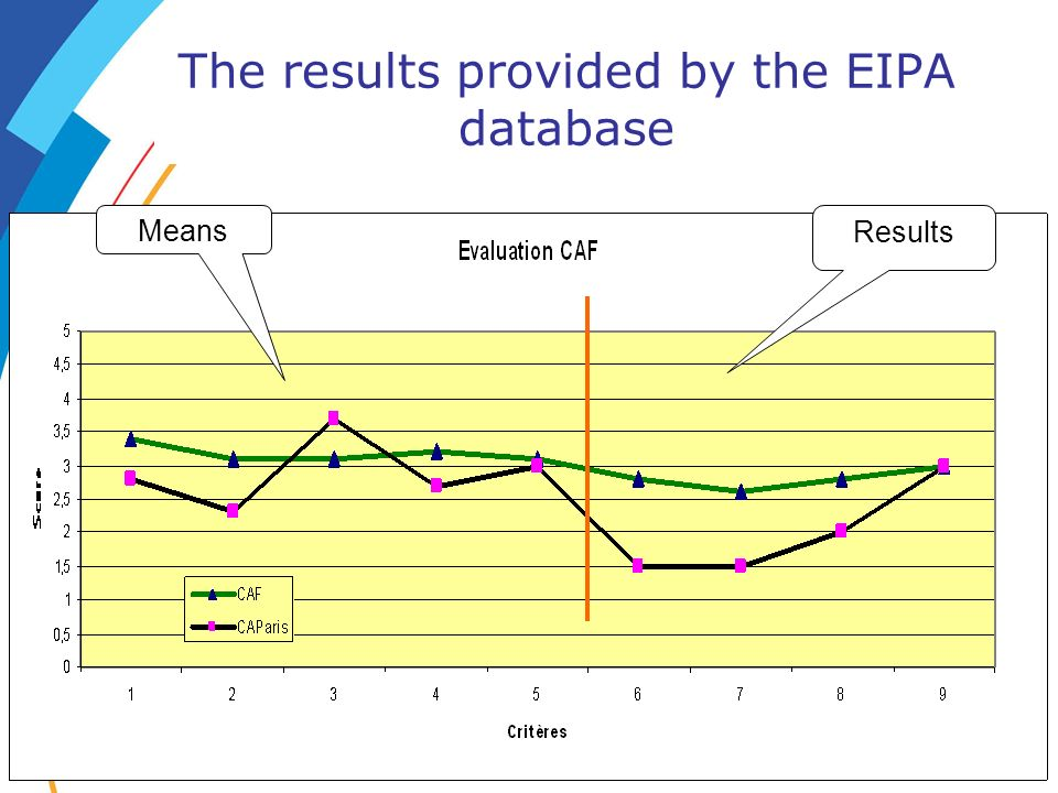The results provided by the EIPA database Means Results