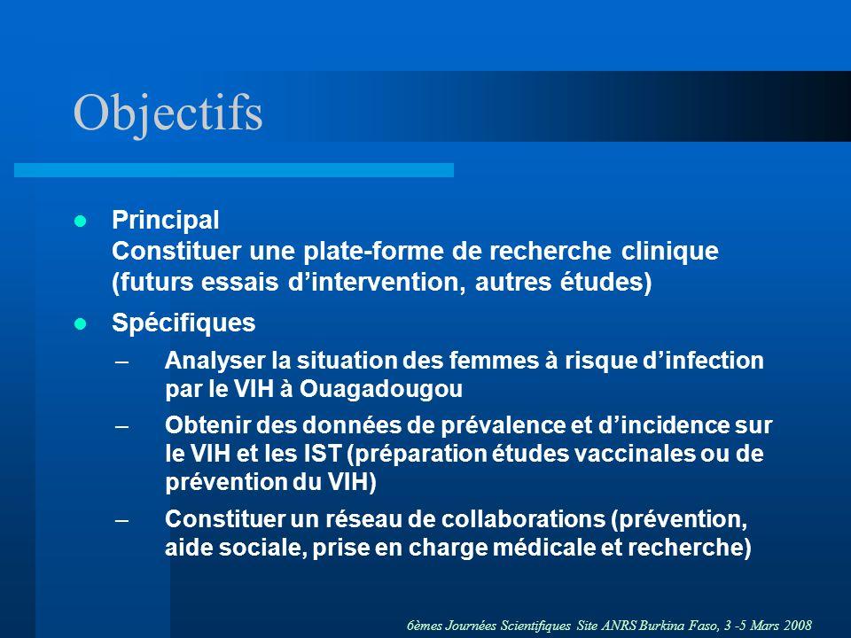6èmes Journées Scientifiques Site ANRS Burkina Faso, 3 -5 Mars 2008 Population détude Jeunes femmes (< 25 ans) –à risque élevé dinfection par le VIH –TS occasionnelles –identifiées lors de lanalyse de la situation Nécessité dinclure –des femmes à mobilité réduite –un minimum de femmes infectées par le VIH