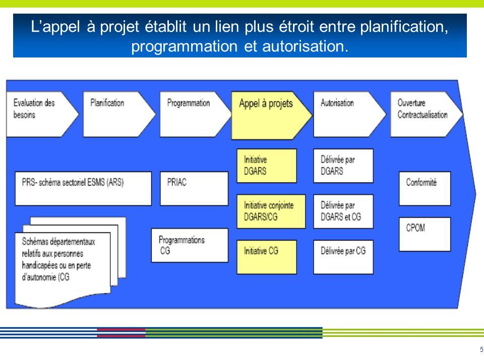 5 Lappel à projet établit un lien plus étroit entre planification, programmation et autorisation.