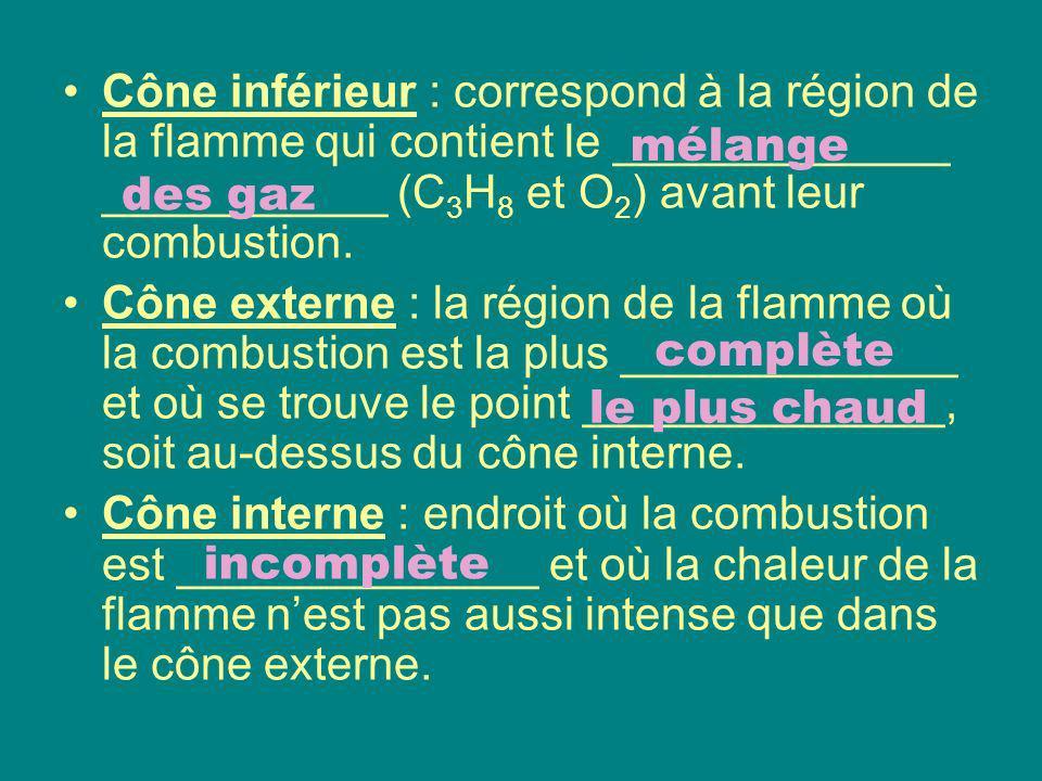 Cône inférieur : correspond à la région de la flamme qui contient le _____________ ___________ (C 3 H 8 et O 2 ) avant leur combustion. Cône externe :