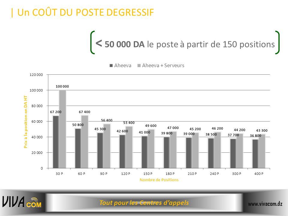 Tout pour les Centres dappels www.vivacom.dz < 50 000 DA le poste à partir de 150 positions | Un COÛT DU POSTE DEGRESSIF