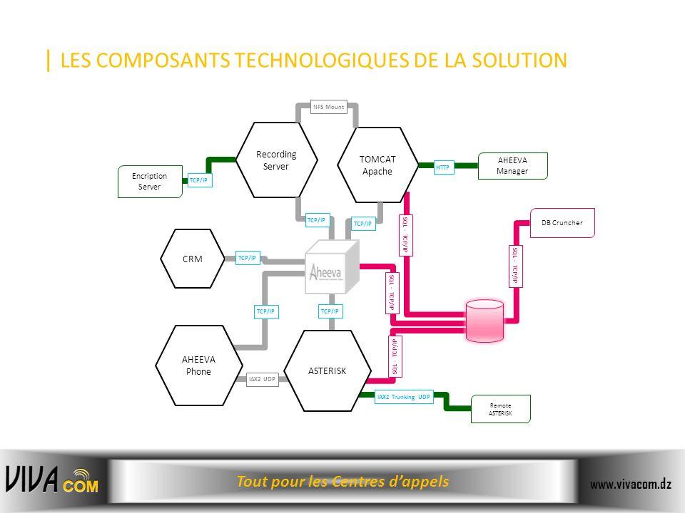 Tout pour les Centres dappels www.vivacom.dz | LES COMPOSANTS TECHNOLOGIQUES DE LA SOLUTION CRM Encription Server DB Cruncher AHEEVA Manager TOMCAT Ap