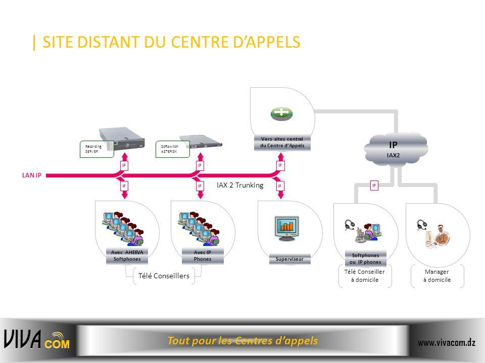 Tout pour les Centres dappels www.vivacom.dz | SITE DISTANT DU CENTRE DAPPELS LAN IP Télé Conseiller à domicile Manager à domicile Softswitch ASTERISK