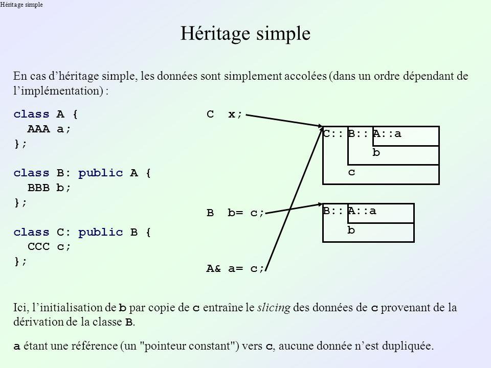 Héritage simple En cas dhéritage simple, les données sont simplement accolées (dans un ordre dépendant de limplémentation) : class A { AAA a; }; class B: public A { BBB b; }; class C: public B { CCC c; }; C x; C::B::A::a b c B b= c; B::A::a b Ici, linitialisation de b par copie de c entraîne le slicing des données de c provenant de la dérivation de la classe B.