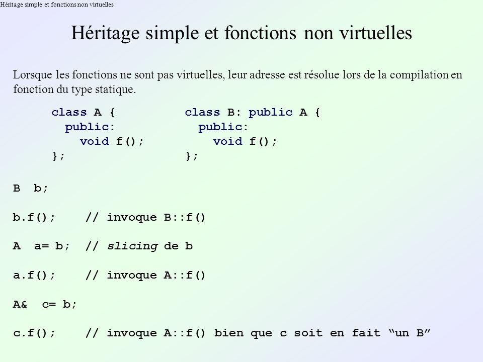 Héritage simple et fonctions non virtuelles Lorsque les fonctions ne sont pas virtuelles, leur adresse est résolue lors de la compilation en fonction du type statique.