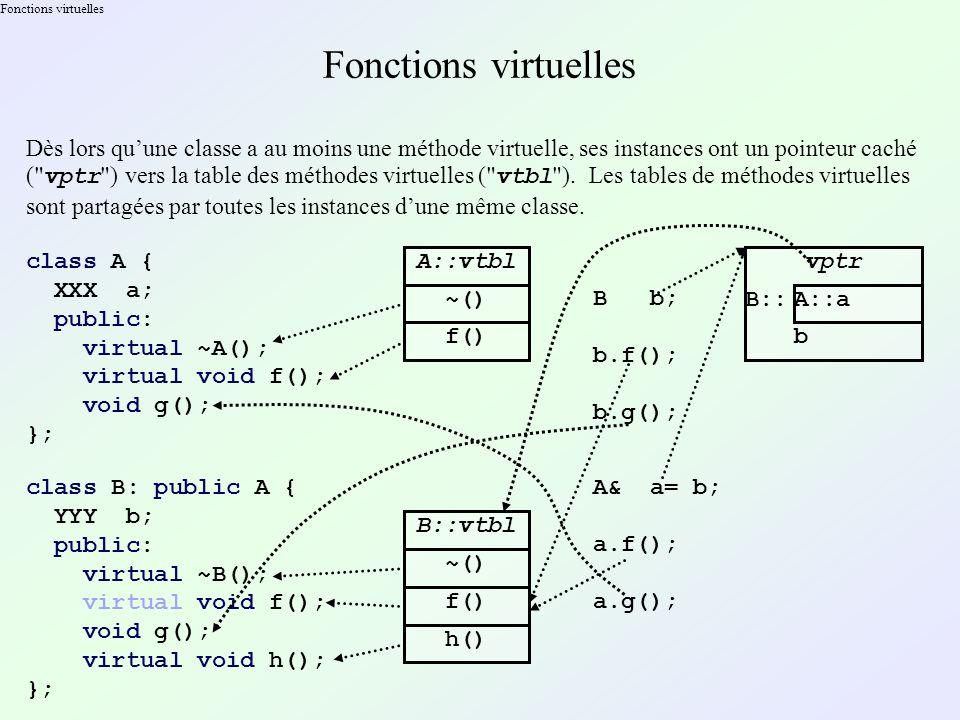 Fonctions virtuelles Dès lors quune classe a au moins une méthode virtuelle, ses instances ont un pointeur caché ( vptr ) vers la table des méthodes virtuelles ( vtbl ).