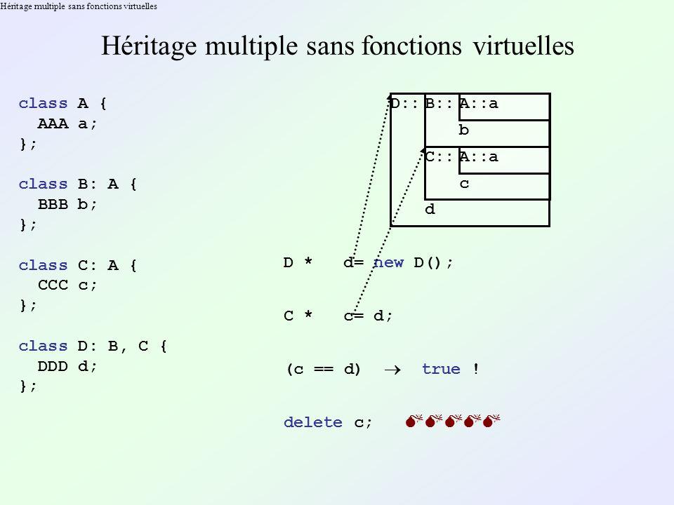 Héritage multiple sans fonctions virtuelles class A { AAA a; }; class B: A { BBB b; }; class C: A { CCC c; }; class D: B, C { DDD d; }; D::B::A::a b C::A::a c d D * d= new D(); C * c= d; (c == d) true .