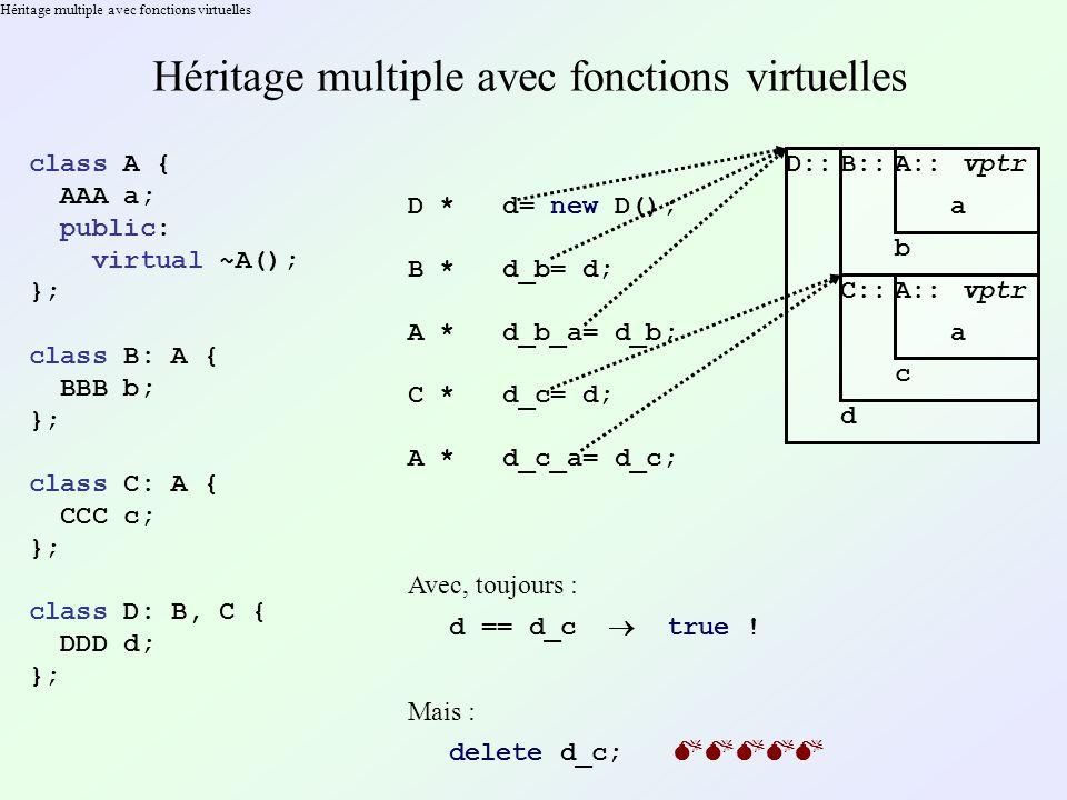 Héritage multiple avec fonctions virtuelles class A { AAA a; public: virtual ~A(); }; class B: A { BBB b; }; class C: A { CCC c; }; class D: B, C { DDD d; }; D * d= new D(); D::B::A:: vptr a b C::A:: vptr a c d B * d_b= d; A * d_b_a= d_b; C * d_c= d; A * d_c_a= d_c; Avec, toujours : d == d_c true .