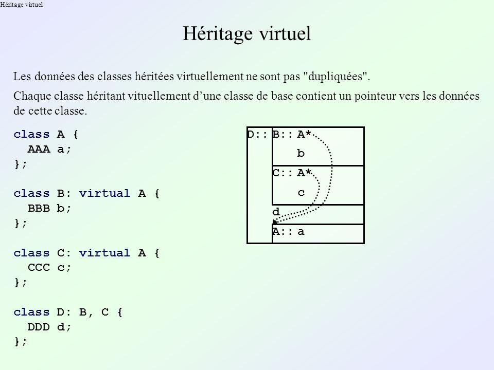 Héritage virtuel Les données des classes héritées virtuellement ne sont pas dupliquées .