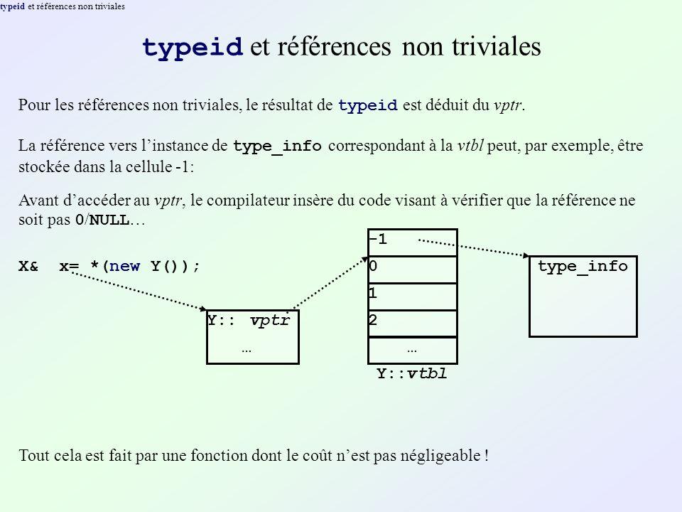 typeid et références non triviales Pour les références non triviales, le résultat de typeid est déduit du vptr.